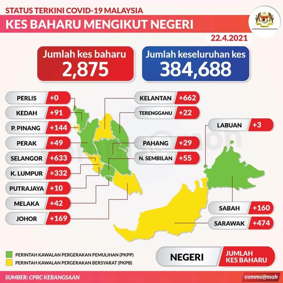 TERKINI: 474 Kes Positif COVID-19 Hari Ini, Bintulu Catat Kes Tertinggi Di Sarawak
