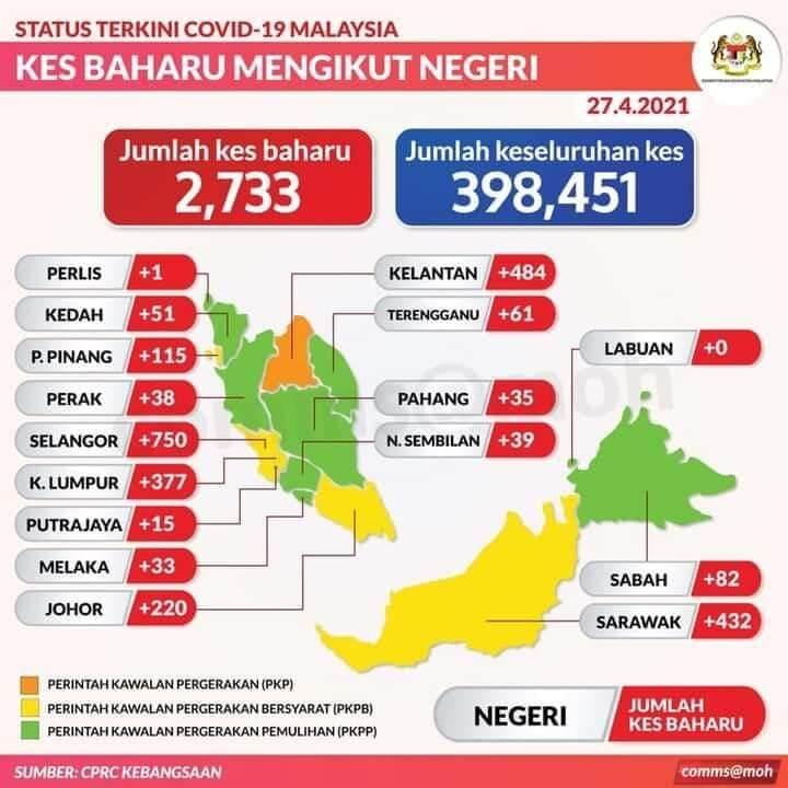 TERKINI: Sarawak Hari Ini Catat 432 Kes Positif Melibatkan Jangkitan COVID-19