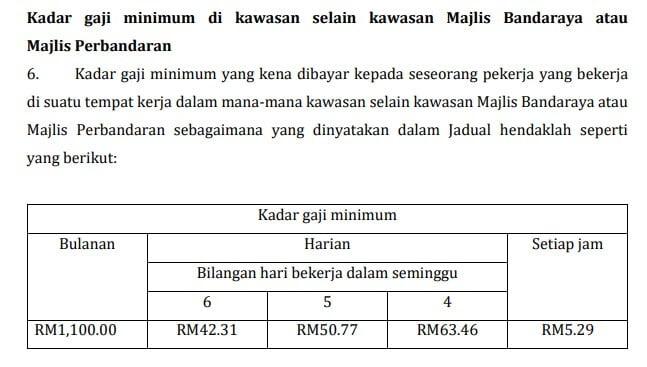 Gagal Bayar Gaji Minimum RM 1.1K, Syarikat Kelapa Sawit Di Sibu Didenda