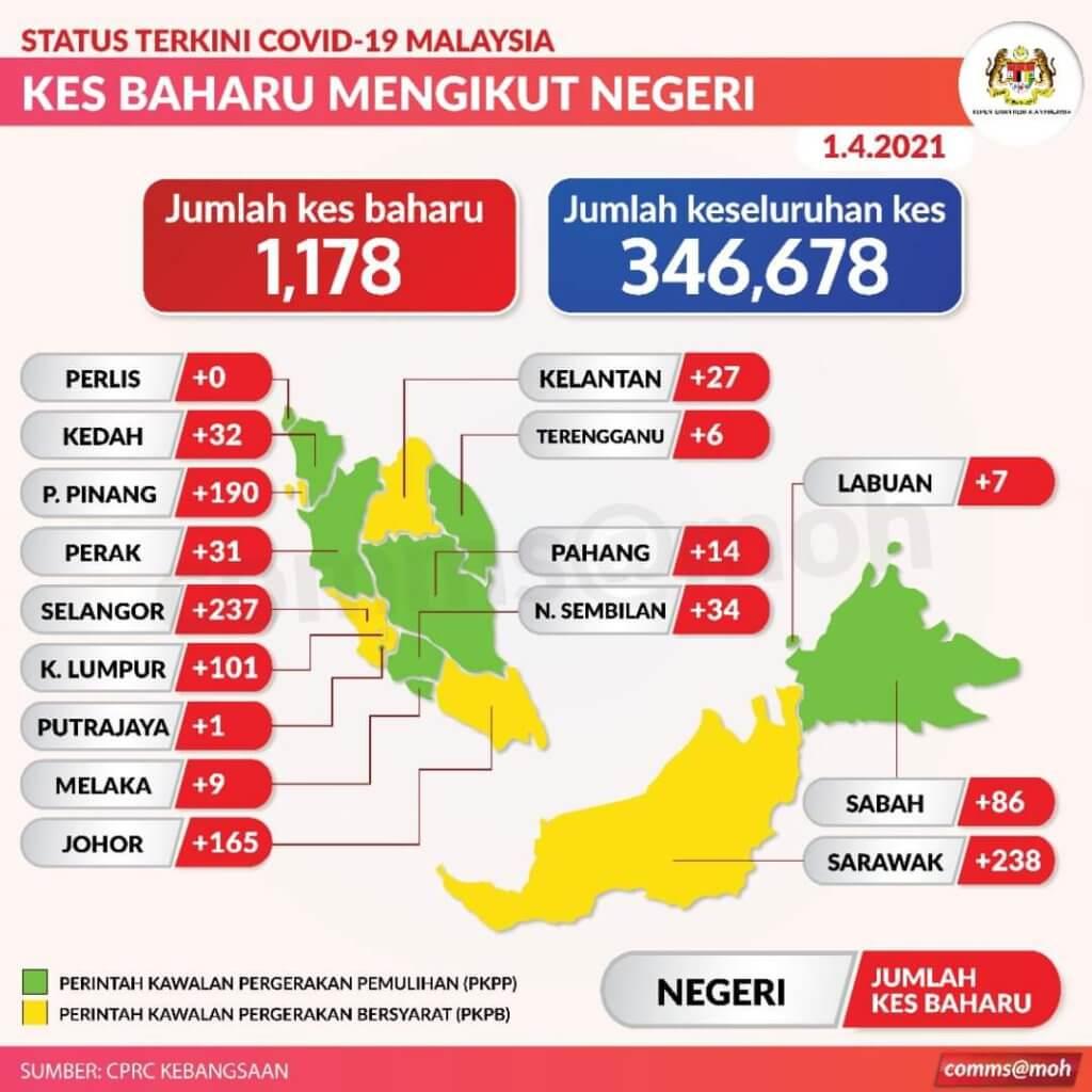 TERKINI: Sarawak Kembali Catat Kes COVID-19 Tertinggi Di Malaysia Dengan 238 Kes Positif