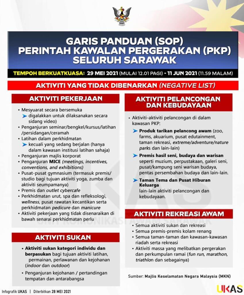 TERKINI: Sarawak Belanja 1.04 Billion Untuk BKSS 6.0