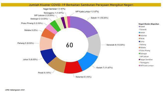 Sabah Dan Sarawak Catat Kluster Perayaan Tertinggi Di Malaysia