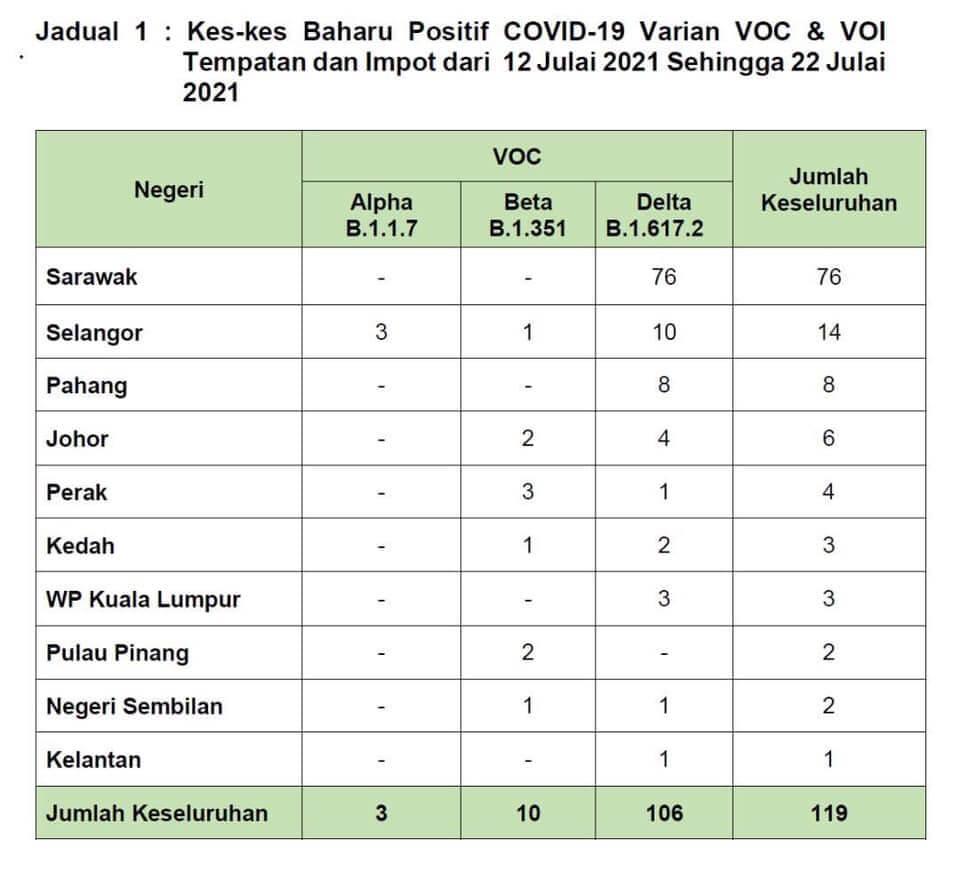 Sarawak Catat Kes VOC Delta Tertinggi Di Malaysia Dari 12 Julai Sehingga 22 Julai 2021