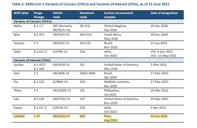 Sudah Menular Ke 27 Negara, Varian COVID-19 Lambda Dipercayai Kebal Terhadap Vaksin