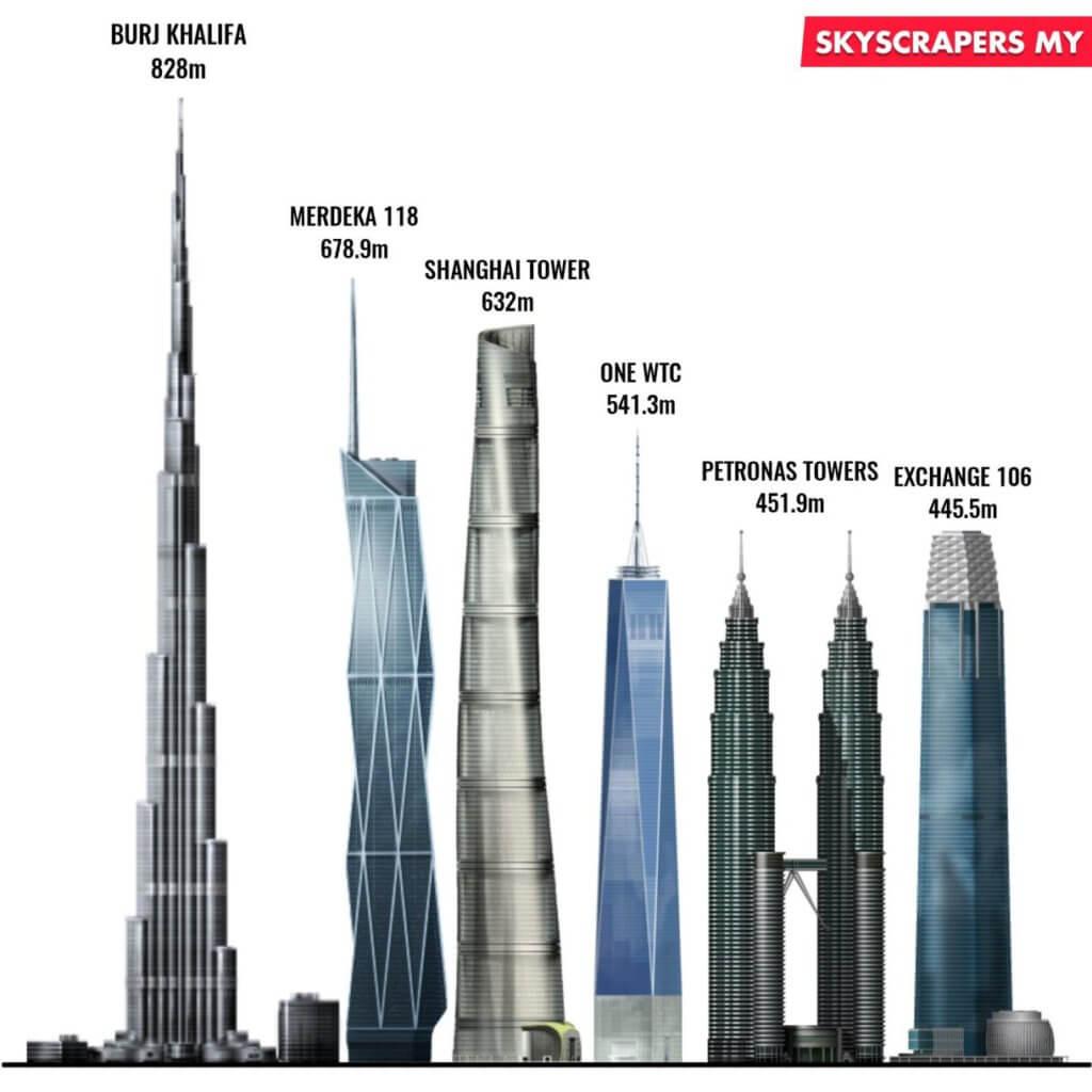 Sungguh Hebat, Menara Merdeka PNB118 Malaysia Akan Menjadi Pencakar Langit Kedua Tertinggi Di Dunia
