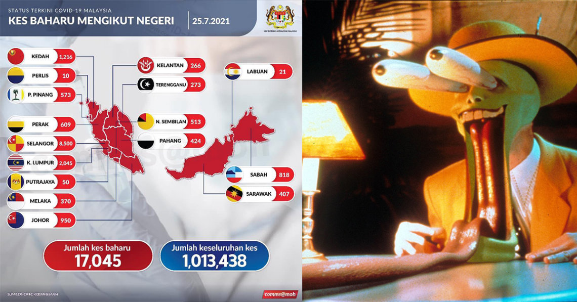 17045 Kes COVID19 Di Malaysia Hari Ini. Lebih 1 Juta Kes Keseluruhan