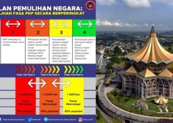 Semua Daerah Di Sarawak Masuk Fasa 3 PPN Kecuali Zon Selatan (Kuching Hingga Simunjan)